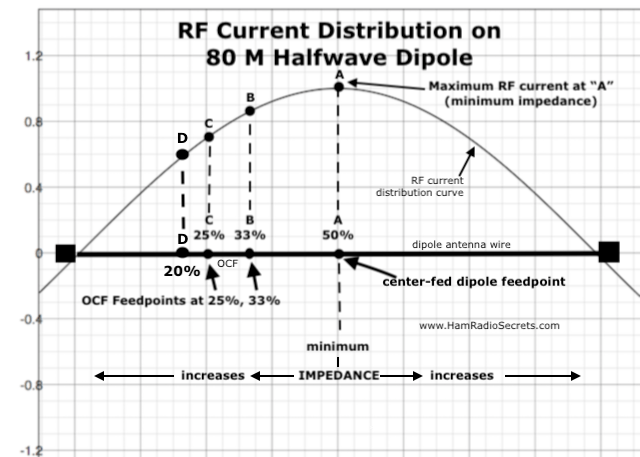 Graph of RF current distribution on an 80 M half-wave dipole, showing where off-center feedpoints at 20%, 25% and 33% from one extremity intersect with the RF current curve.
