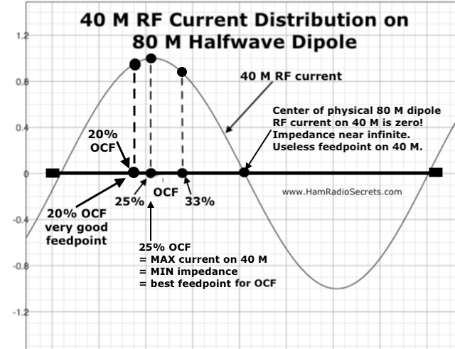 Graph of the 40 M RF current distribution on an 80 M half-wave dipole - also showing where 20%, 25% and 33% off-center feedpoints intersect with the 40 M RF current curve.
