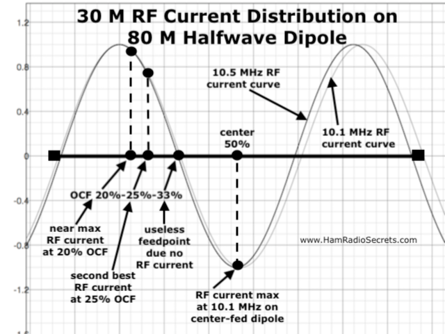 Graph of the 30 M RF current distribution on an 80 M half-wave dipole - also showing where 20%, 25% and 33% off-center feedpoints intersect with the 30 M RF current curve.