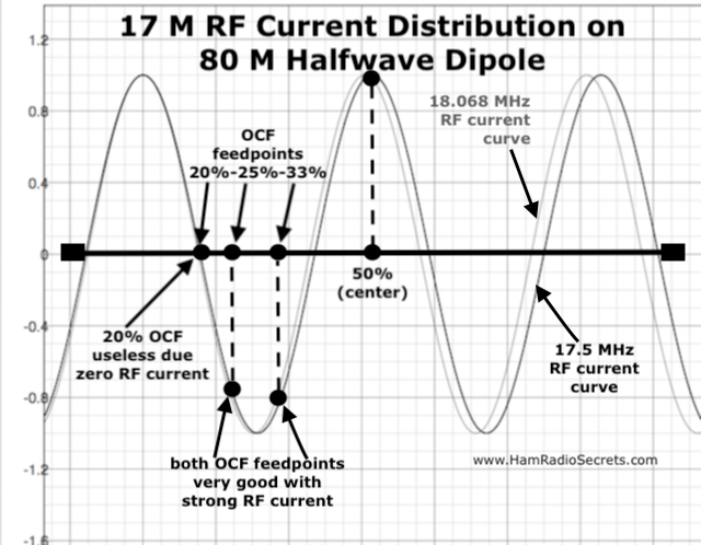Graph of the 17 M RF current distribution on an 80 M half-wave dipole - also showing where 20%, 25% and 33% off-center feedpoints intersect with the 17 M RF current curve.