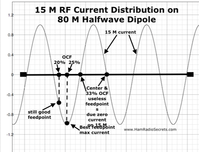 Graph of the 15 M RF current distribution on an 80 M half-wave dipole - also showing where 20%, 25% and 33% off-center feedpoints intersect with the 15 M RF current curve.