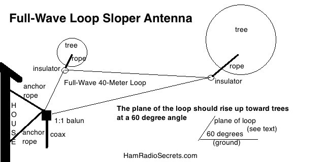 Full wavelength loop sloper antenna - side view (drawing not to scale).