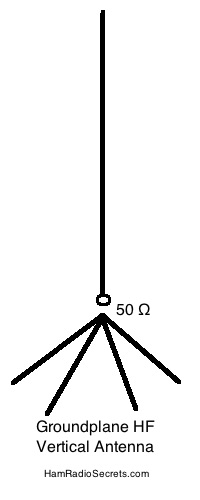 HF groundplane vertical antenna