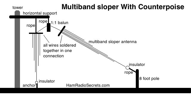 Multiband quarter-wave sloper antenna with counterpoise.