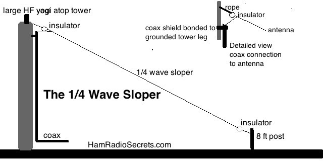 The classic quarter-wave sloper antenna.