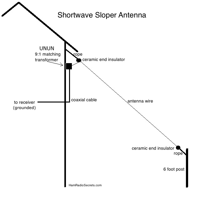 Shortwave sloper antenna