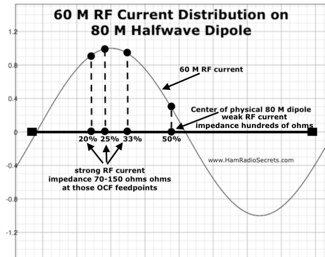 Graph of the 60 M RF current distribution on an 80 M half-wave dipole - also showing where 20%, 25% and 33% off-center feedpoints intersect with the 60 M RF current curve.