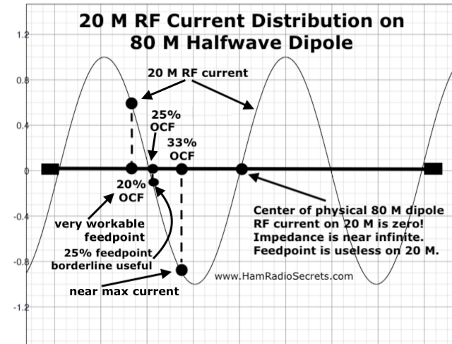 Graph of the 20 M RF current distribution on an 80 M half-wave dipole - also showing where 20%, 25% and 33% off-center feedpoints intersect with the 20 M RF current curve.