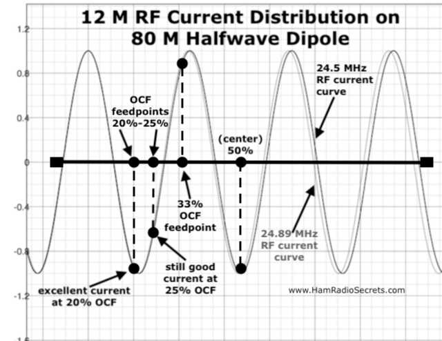 Graph of the 12 M RF current distribution on an 80 M half-wave dipole - also showing where 20%, 25% and 33% off-center feedpoints intersect with the 12 M RF current curve.