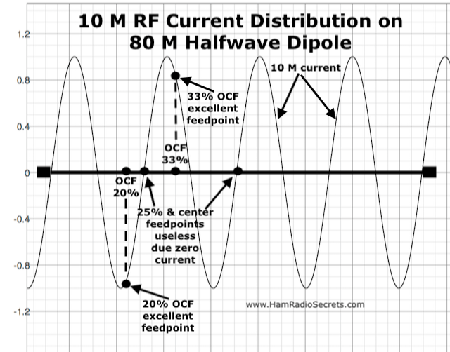 Graph of the 10 M RF current distribution on an 80 M half-wave dipole - also showing where 20%, 25% and 33% off-center feedpoints intersect with the 10 M RF current curve.