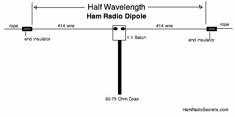 Half-wave shortwave dipole antenna