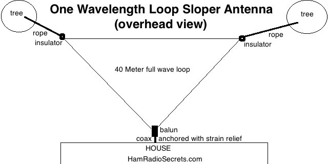 Full wavelength triangular loop sloper antenna (overhead view).