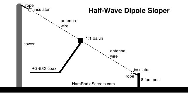 The half-wave dipole sloper antenna.